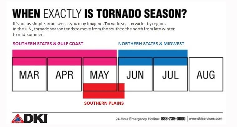 Tornado season infographic