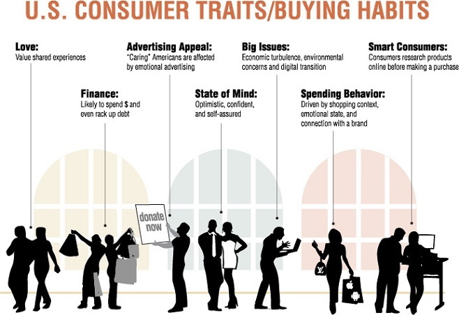 U.S. consumer traits and buying habits